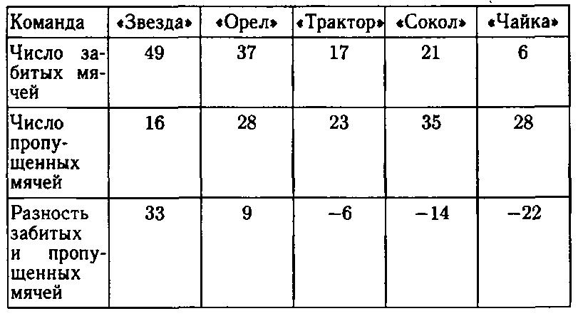 ГДЗ Виленкин 6 класс математика номер 1114