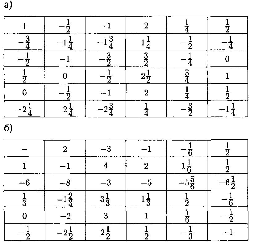 ГДЗ Виленкин 6 класс математика номер 1244