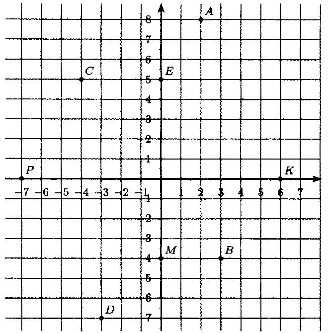 ГДЗ Виленкин 6 класс математика номер 1393