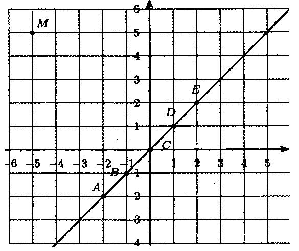 ГДЗ Виленкин 6 класс математика номер 1397