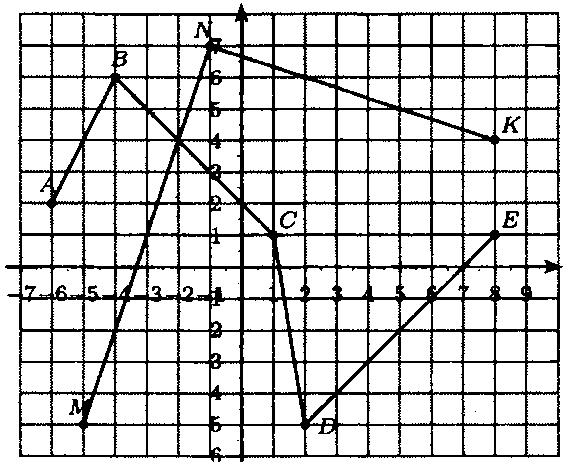 ГДЗ Виленкин 6 класс математика номер 1417