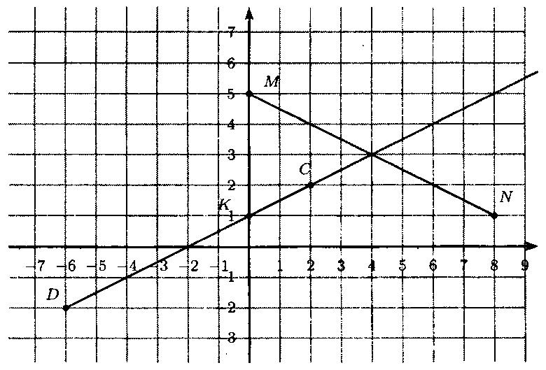 ГДЗ Виленкин 6 класс математика номер 1419