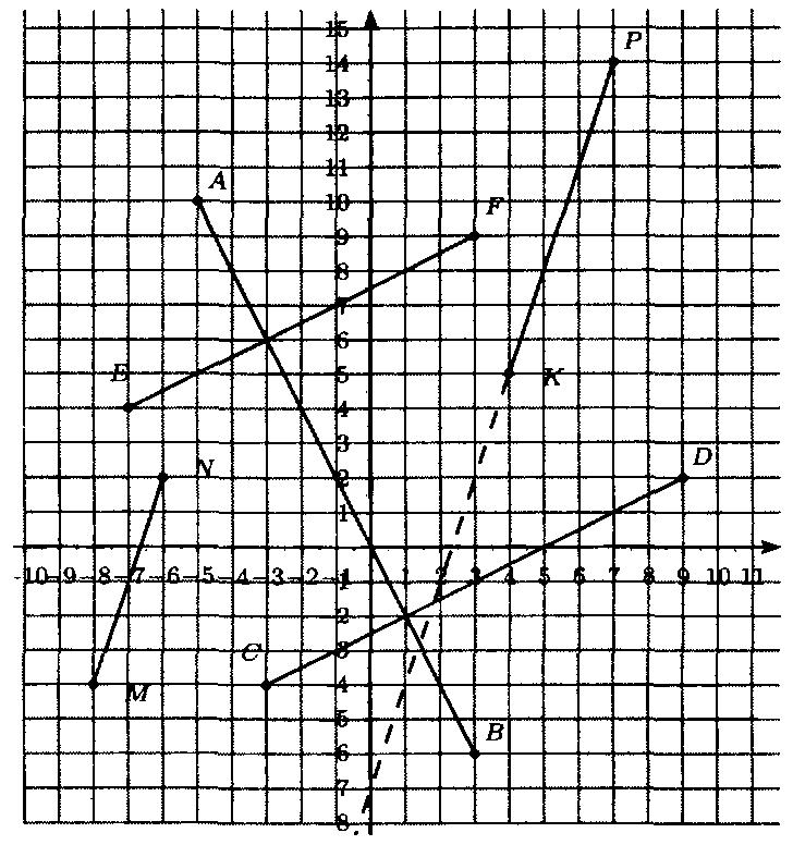 ГДЗ Виленкин 6 класс математика номер 1547